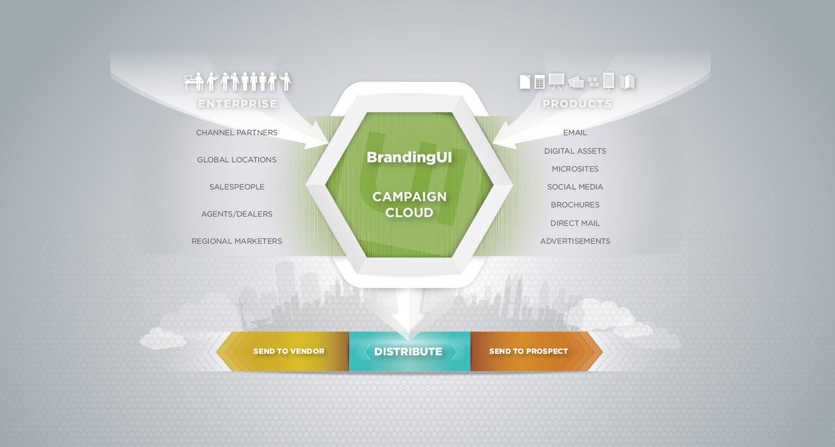 How Branding Works 1