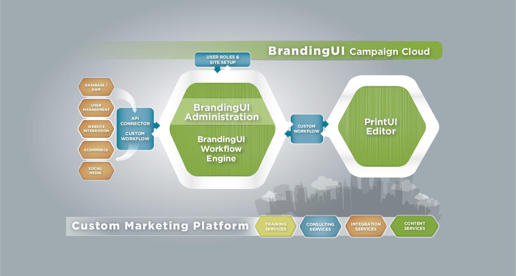 How Branding Works 3