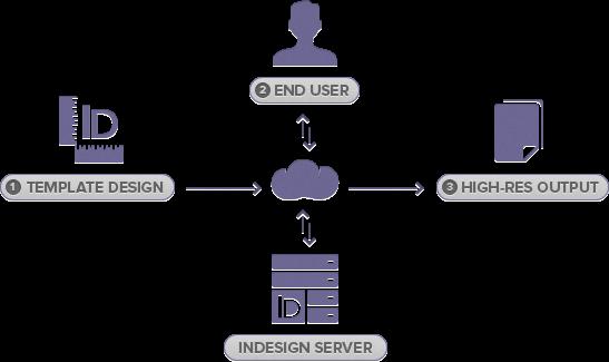 PrintUI Technology